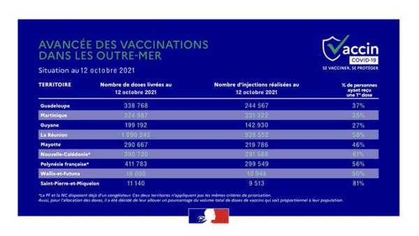 Covid 19-Vaccination- Le point dans les régions d